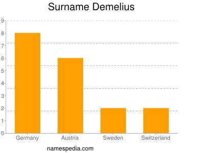 Familiennamen Demelius