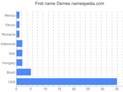 Given name Demes