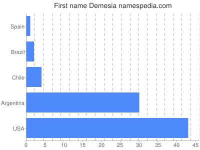 Given name Demesia