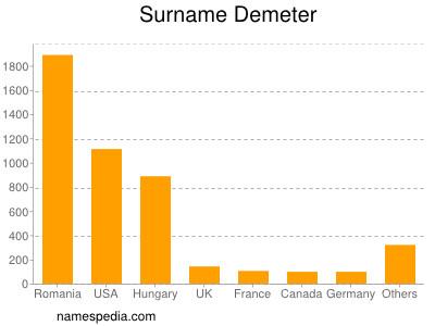 Surname Demeter