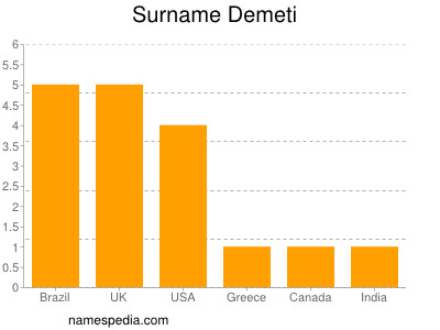 Surname Demeti