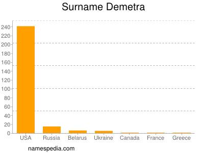 Surname Demetra