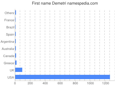 Given name Demetri