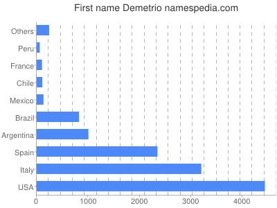 Given name Demetrio
