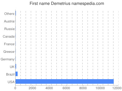 Given name Demetrius