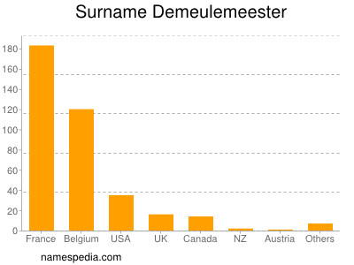Surname Demeulemeester