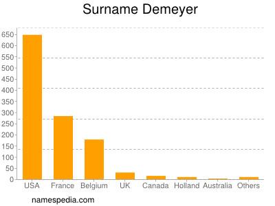 Surname Demeyer