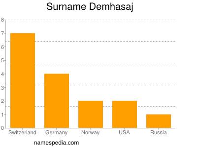 Surname Demhasaj