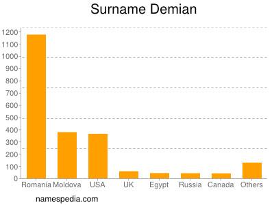 Surname Demian