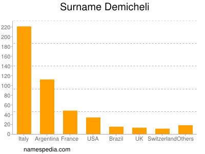 Surname Demicheli