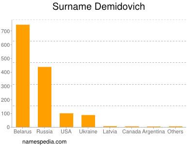 Surname Demidovich