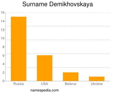 Surname Demikhovskaya