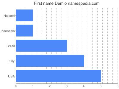 Given name Demio