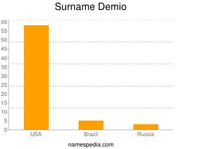 Surname Demio