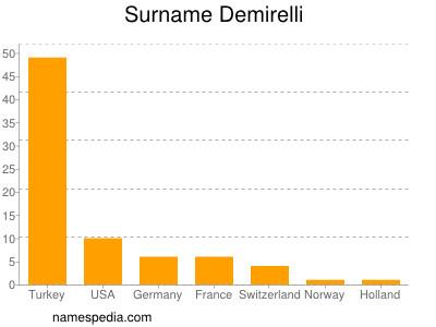 Surname Demirelli