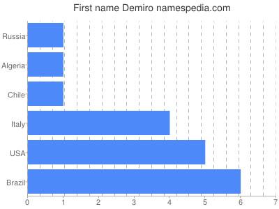 Given name Demiro