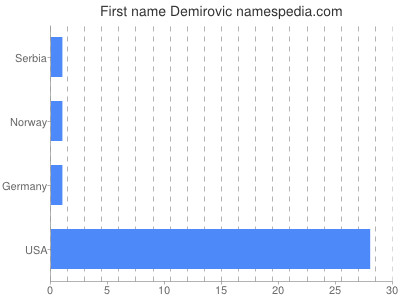 Given name Demirovic