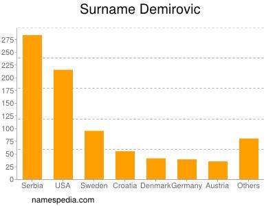 Surname Demirovic