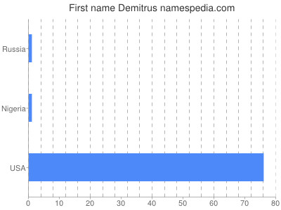 Given name Demitrus