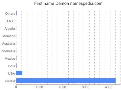 Given name Demon