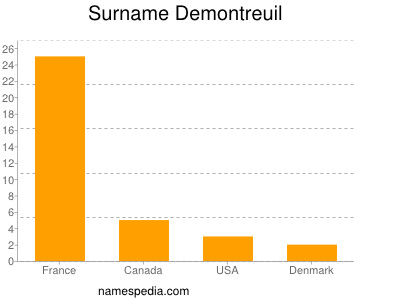 Surname Demontreuil