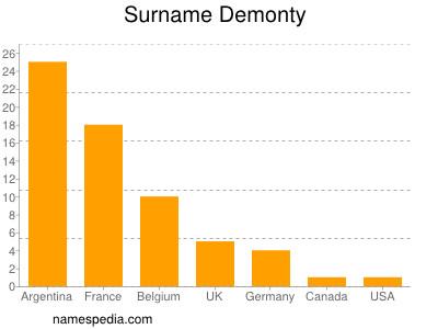 Surname Demonty