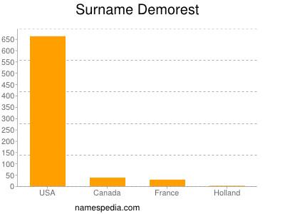 Surname Demorest