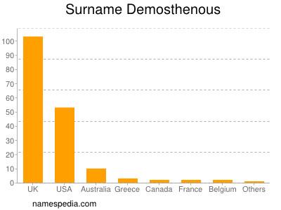 Surname Demosthenous