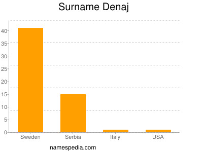 Surname Denaj