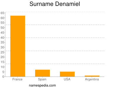 Surname Denamiel