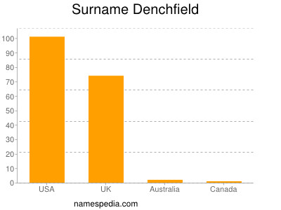 Surname Denchfield