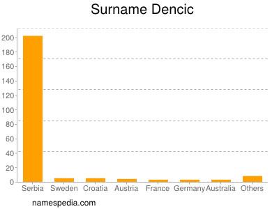 Familiennamen Dencic