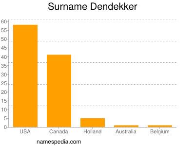 Surname Dendekker