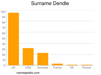 Surname Dendle