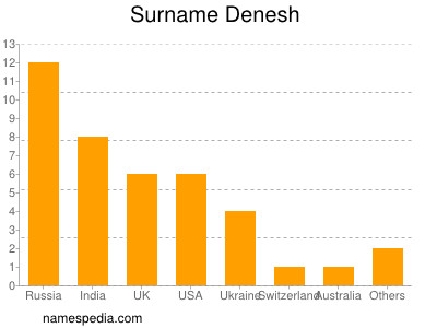 Surname Denesh