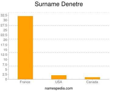 Surname Denetre