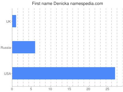 Given name Denicka