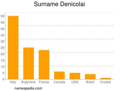 Surname Denicolai