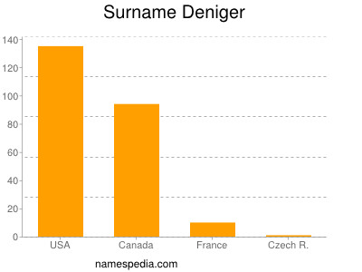 Surname Deniger