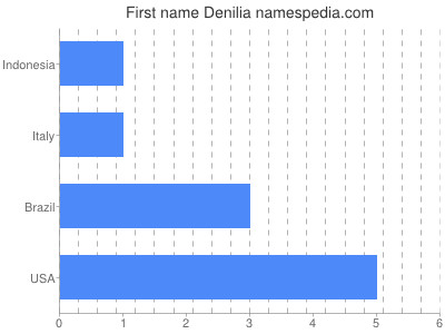 Given name Denilia