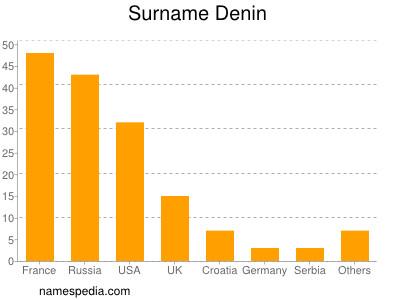 Surname Denin