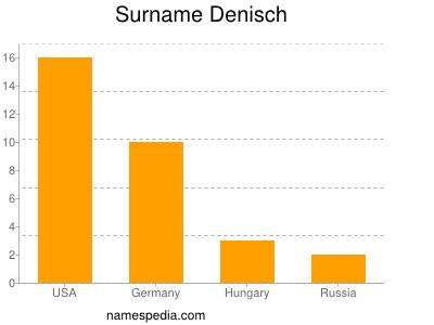 Surname Denisch