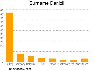 Surname Denizli