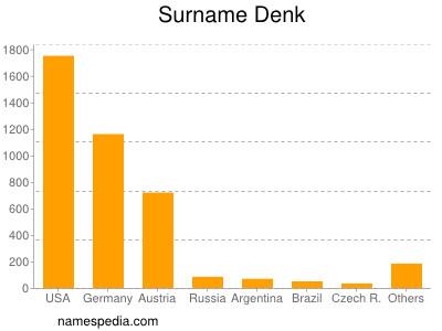 Surname Denk