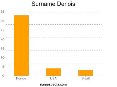 Surname Denois