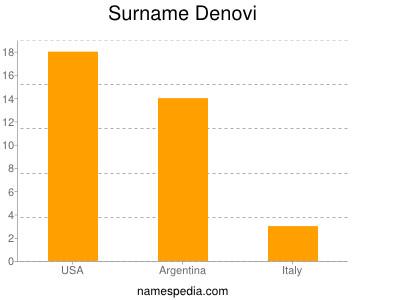 Surname Denovi