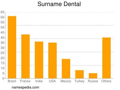 Surname Dental