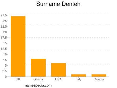 Surname Denteh