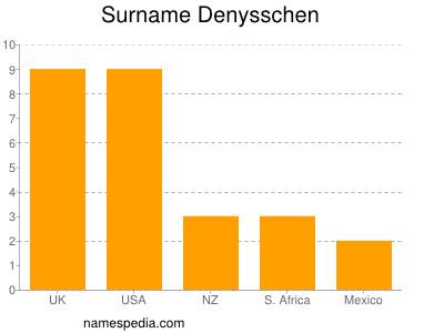 Surname Denysschen