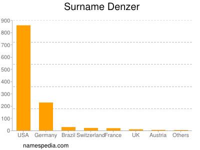 Surname Denzer